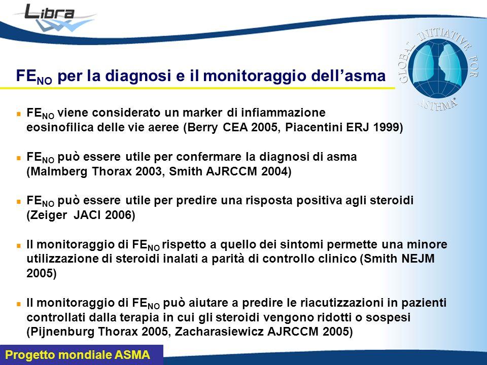 FENO per la diagnosi e il monitoraggio dell'asma