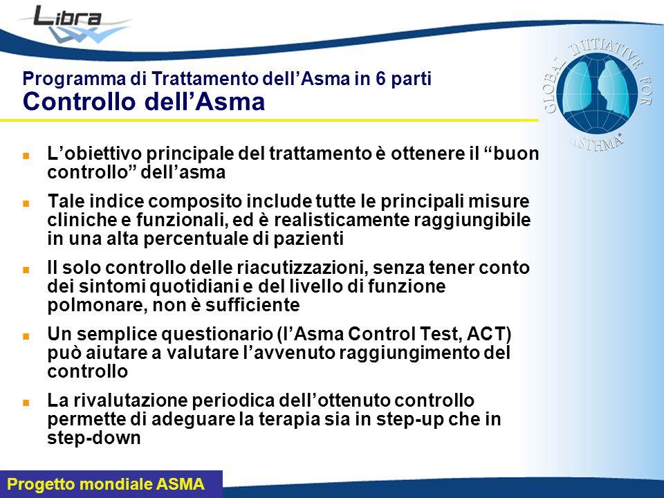 Programma di Trattamento dell'Asma in 6 parti Controllo dell'Asma
