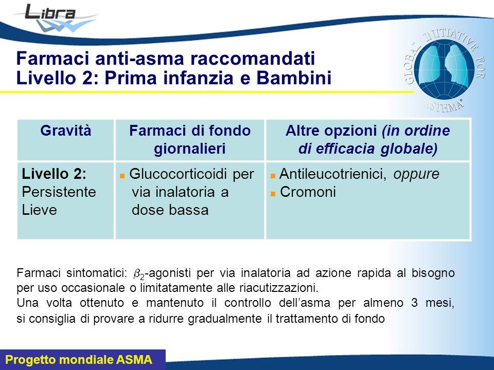 Farmaci anti-asma raccomandati Livello 2: Prima infanzia e Bambini