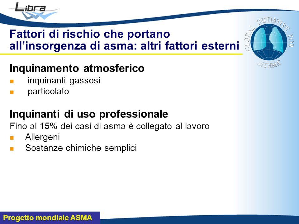 Fattori di rischio che portano all'insorgenza di asma: altri fattori esterni