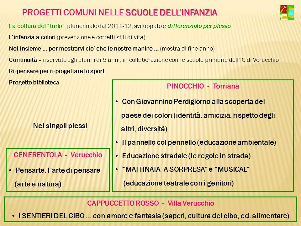 CENERENTOLA - Verucchio CAPPUCCETTO ROSSO - Villa Verucchio