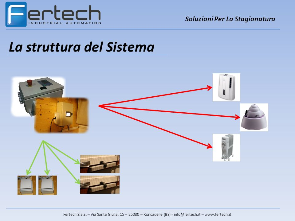 La struttura del Sistema