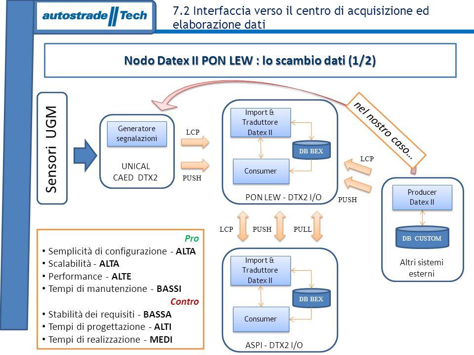 Nodo Datex II PON LEW : lo scambio dati (1/2)