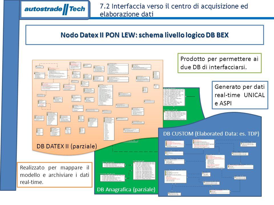 Nodo Datex II PON LEW: schema livello logico DB BEX