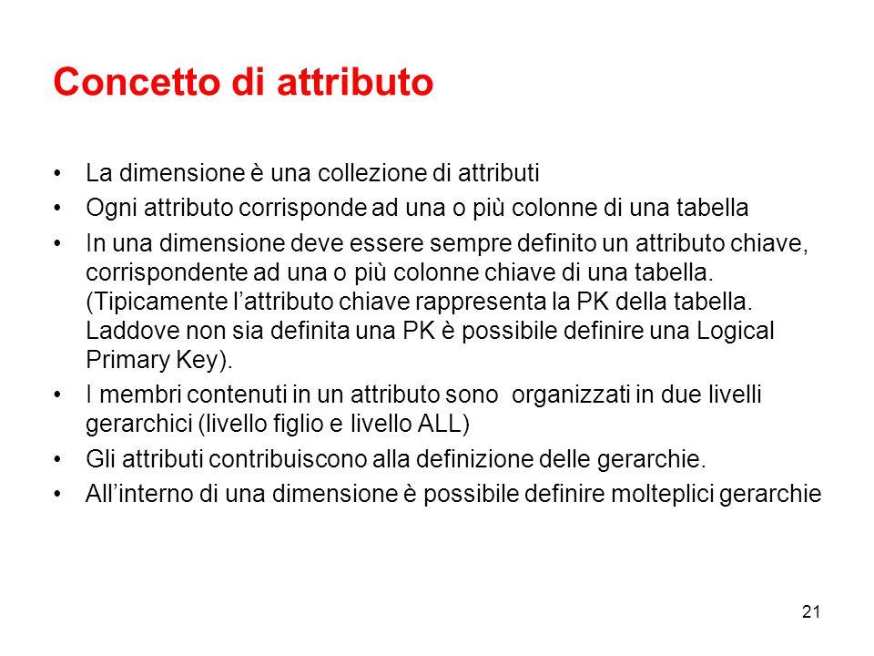 Concetto di attributo La dimensione è una collezione di attributi
