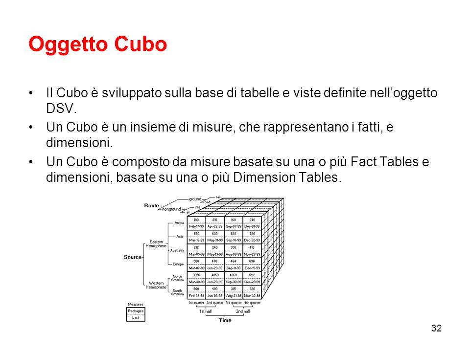 Oggetto Cubo Il Cubo è sviluppato sulla base di tabelle e viste definite nell'oggetto DSV.