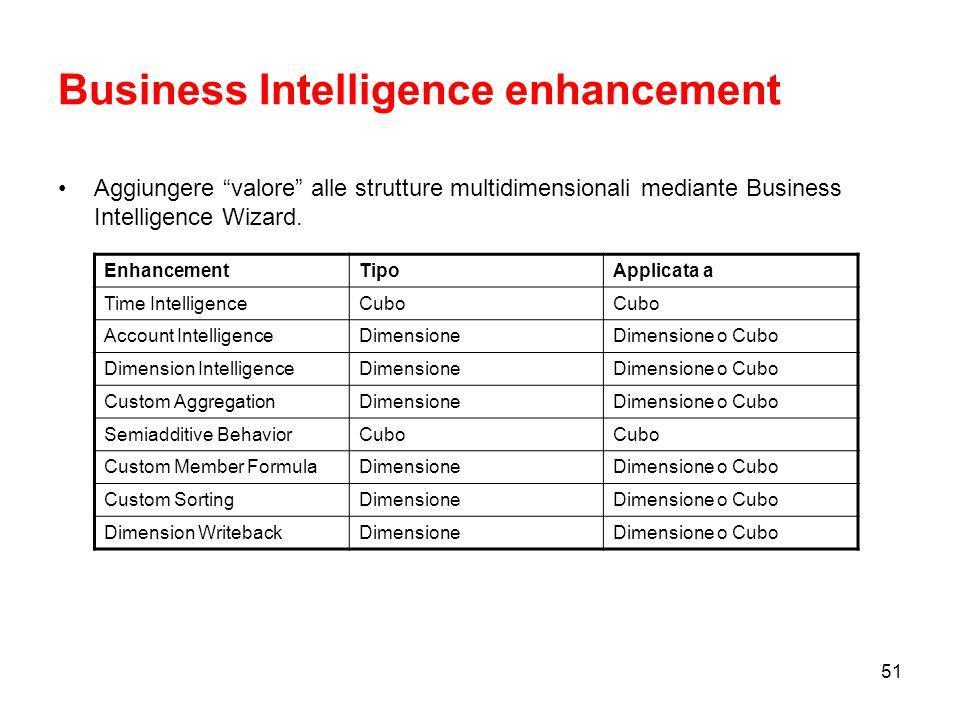 Business Intelligence enhancement