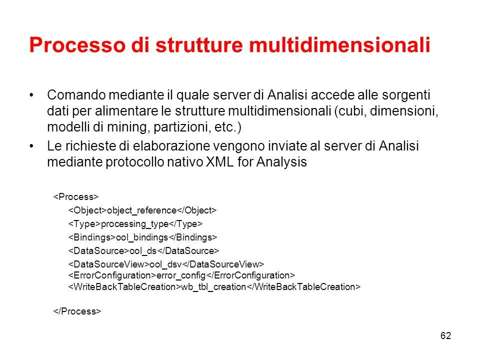 Processo di strutture multidimensionali