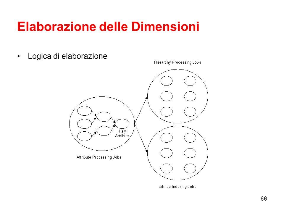 Elaborazione delle Dimensioni