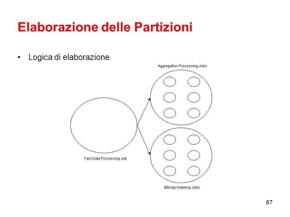 Elaborazione delle Partizioni