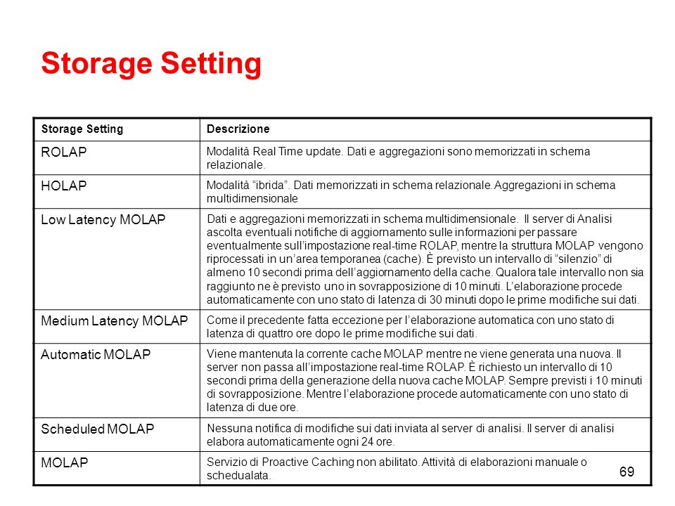 Storage Setting ROLAP HOLAP Low Latency MOLAP Medium Latency MOLAP