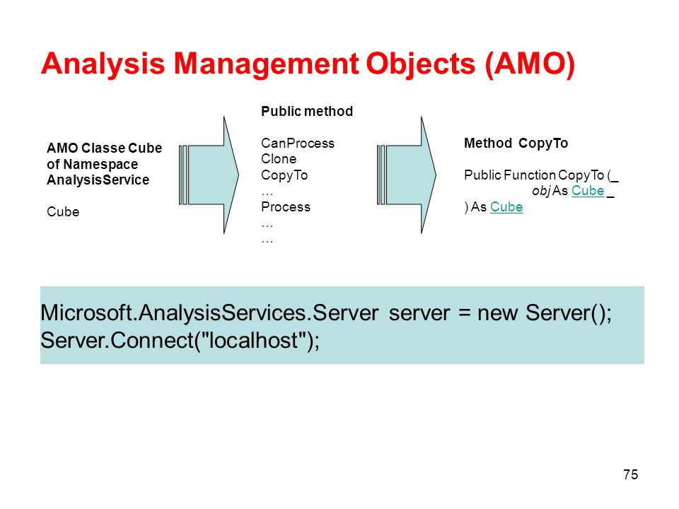 Analysis Management Objects (AMO)