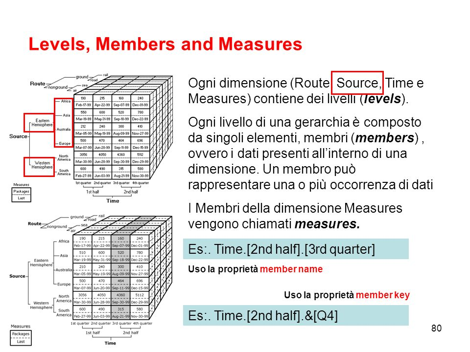 Levels, Members and Measures