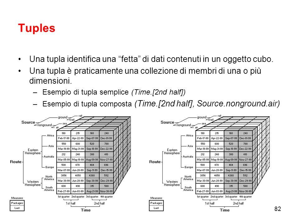 Tuples Una tupla identifica una fetta di dati contenuti in un oggetto cubo.