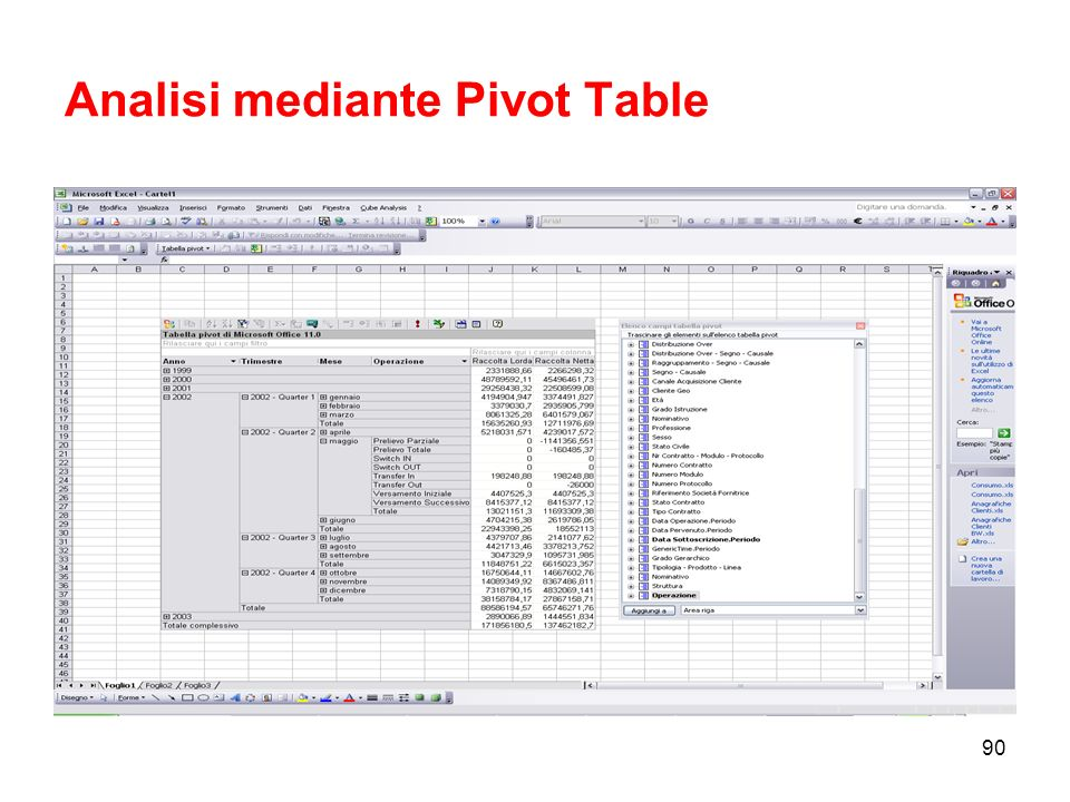 Analisi mediante Pivot Table