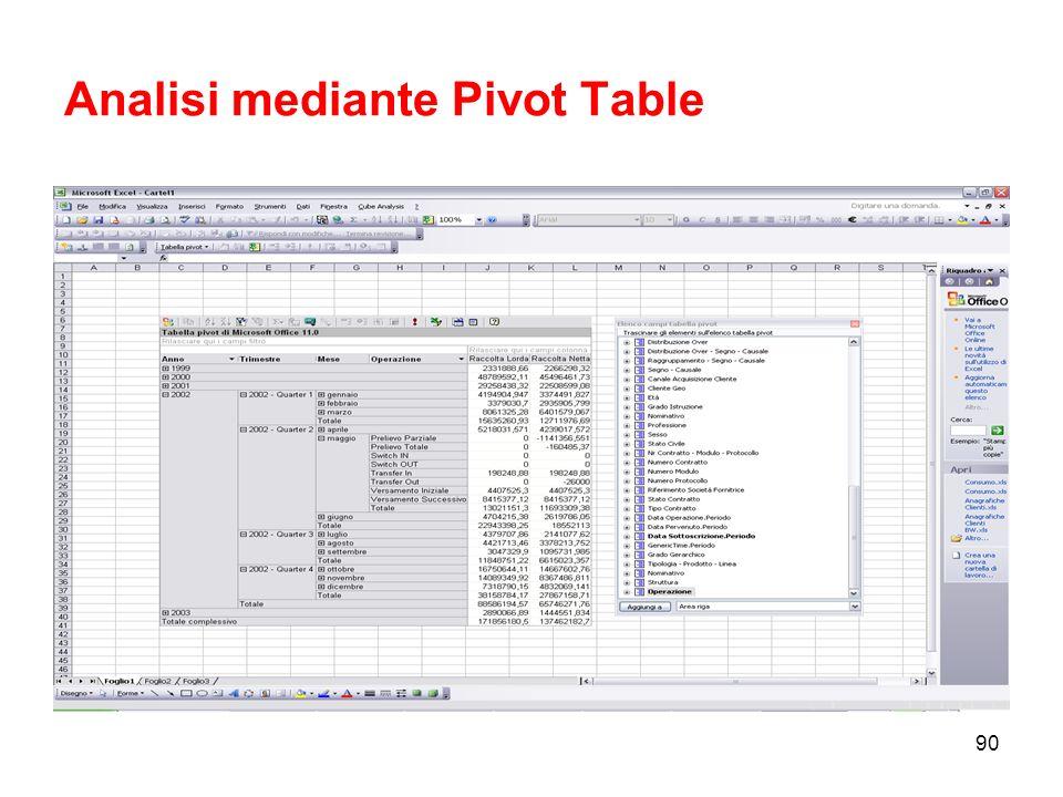 Analisi mediante Pivot Table