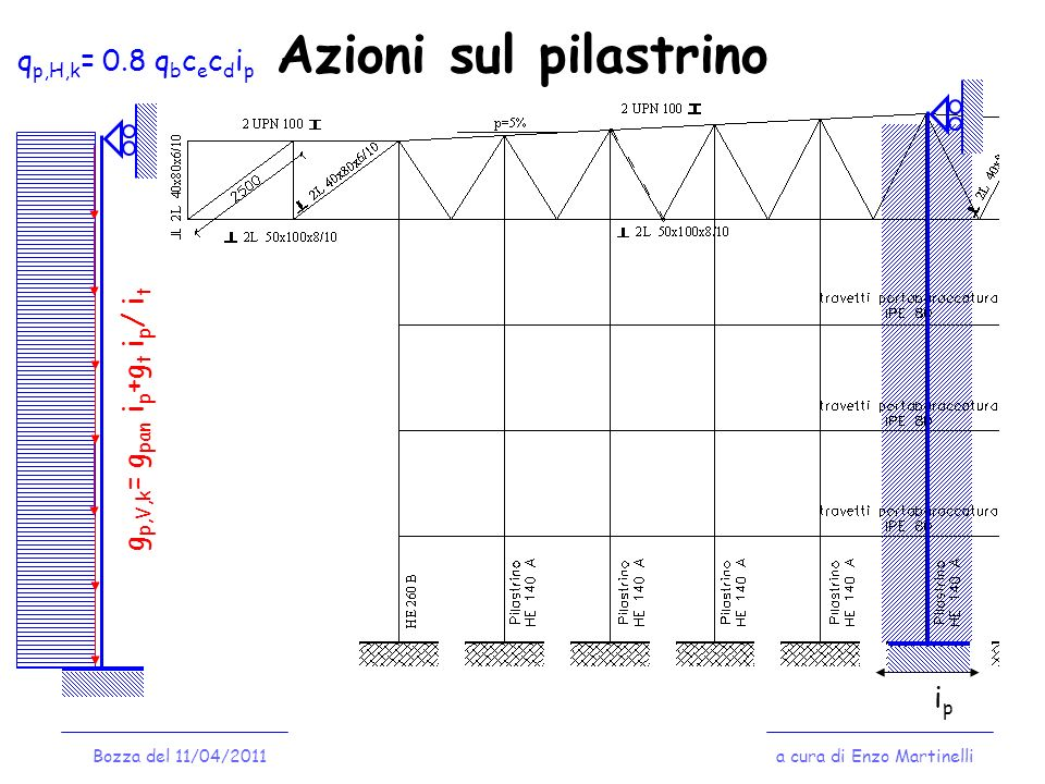 Azioni sul pilastrino qp,H,k= 0.8 qbcecdip gp,V,k= gpan ip+gt ip/ it