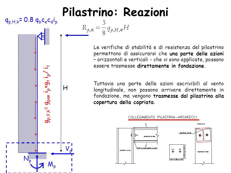 Pilastrino: Reazioni qp,H,k= 0.8 qbcecdip gp,V,k= gpan ip+gt ip/ it H