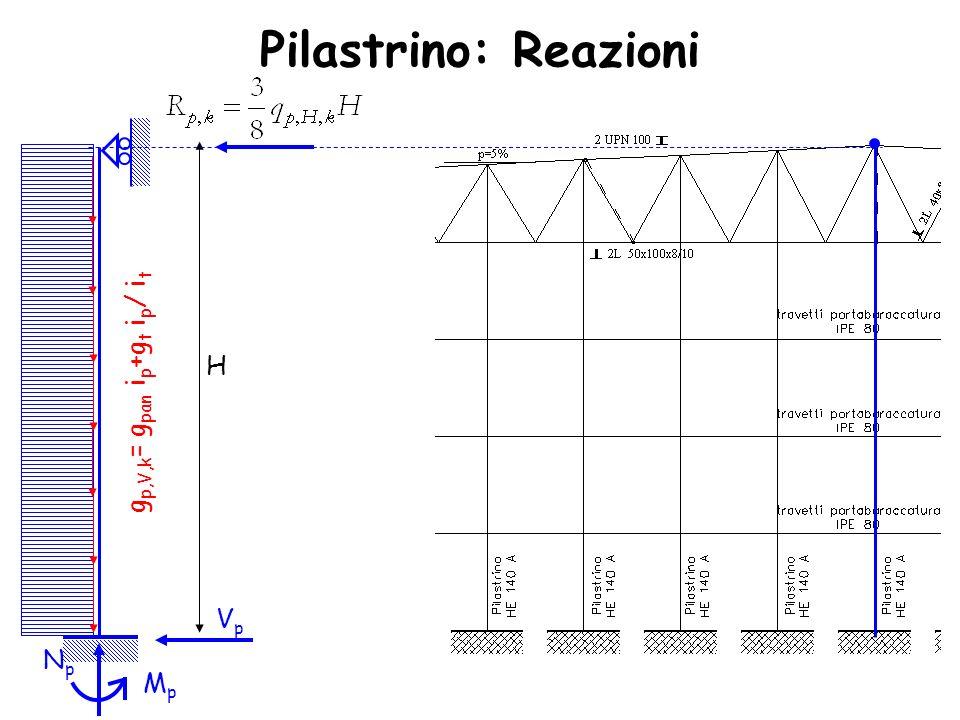 Pilastrino: Reazioni H gp,V,k= gpan ip+gt ip/ it Vp Np Mp