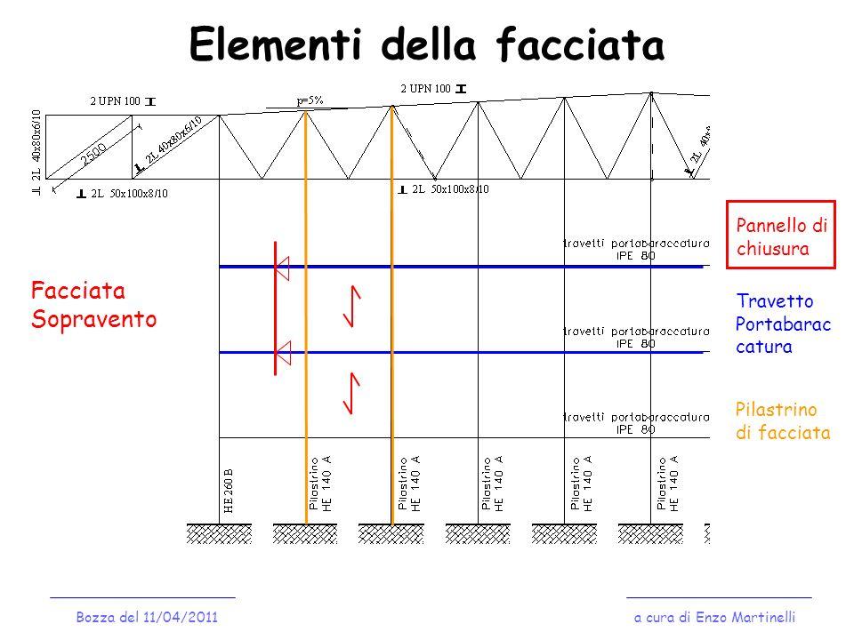 Elementi della facciata