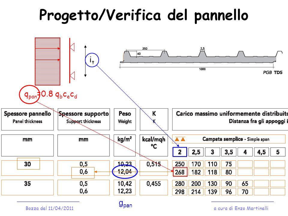 Progetto/Verifica del pannello