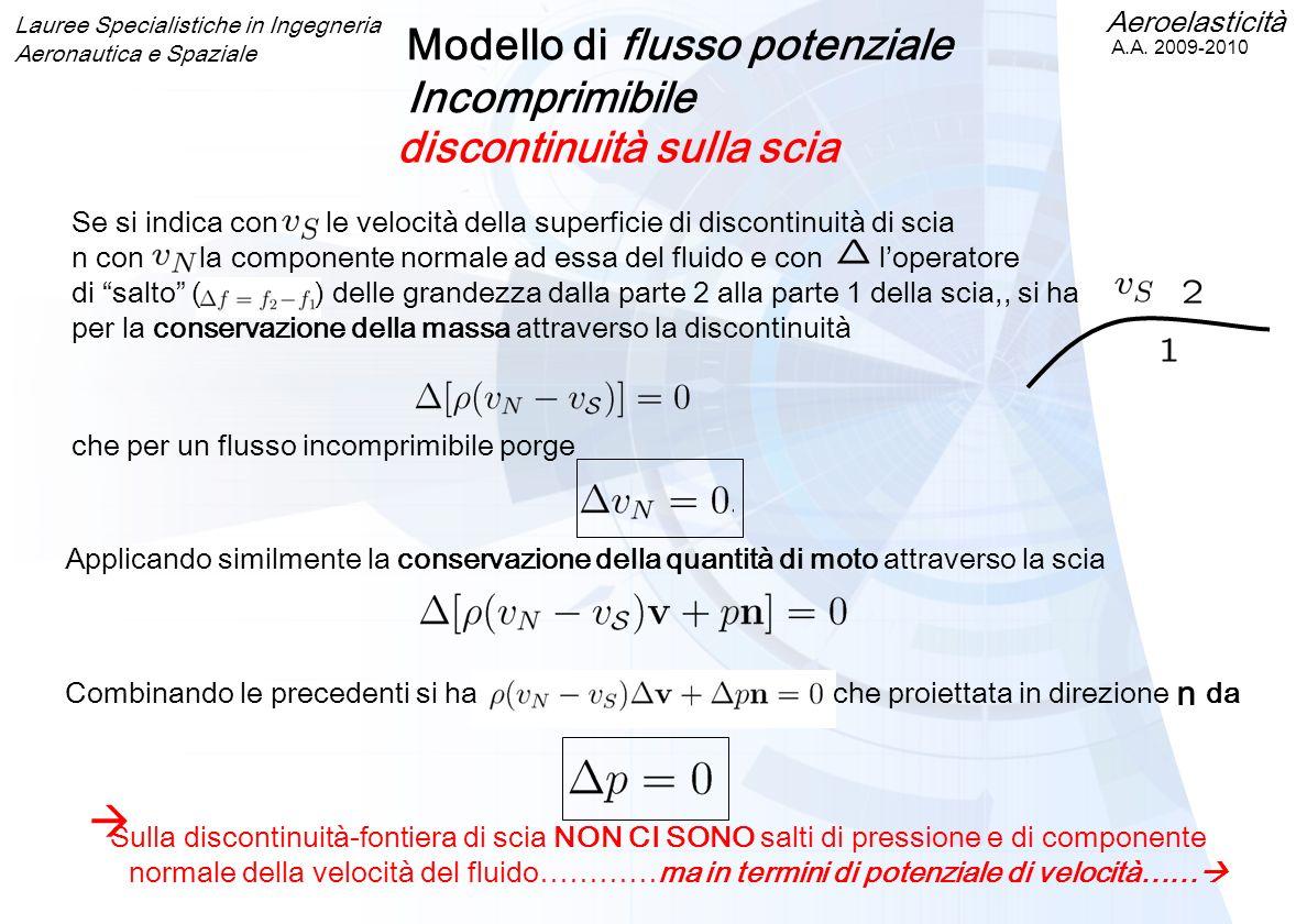 Modello di flusso potenziale Incomprimibile discontinuità sulla scia