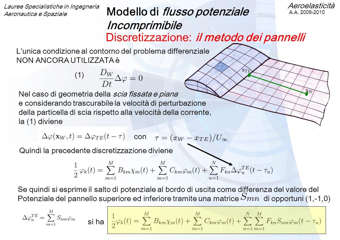Modello di flusso potenziale Incomprimibile