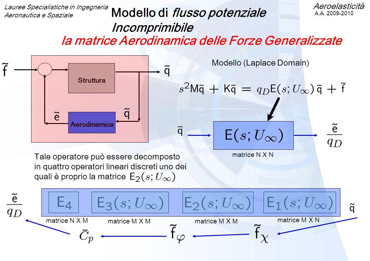 Modello (Laplace Domain)