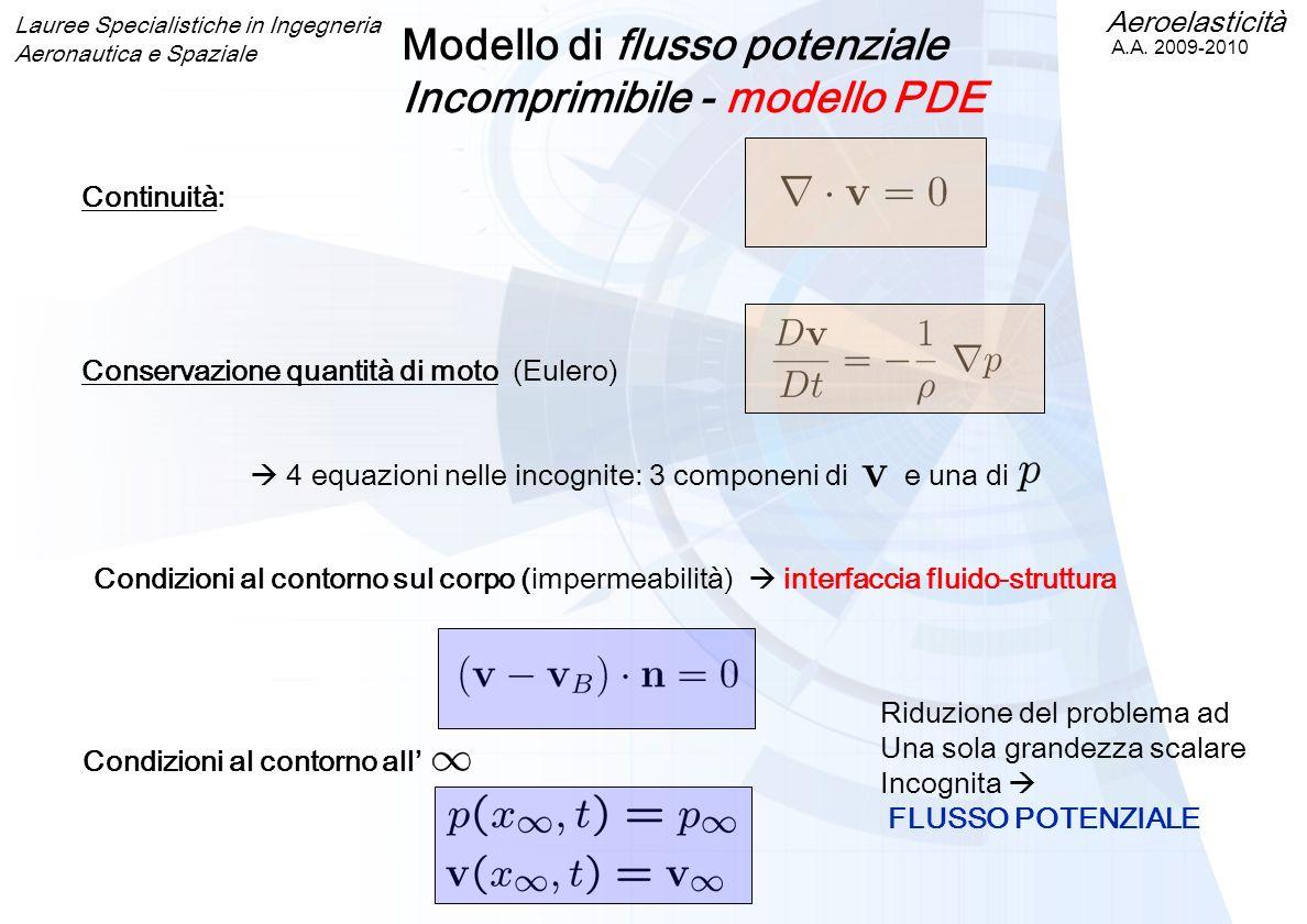Modello di flusso potenziale Incomprimibile - modello PDE