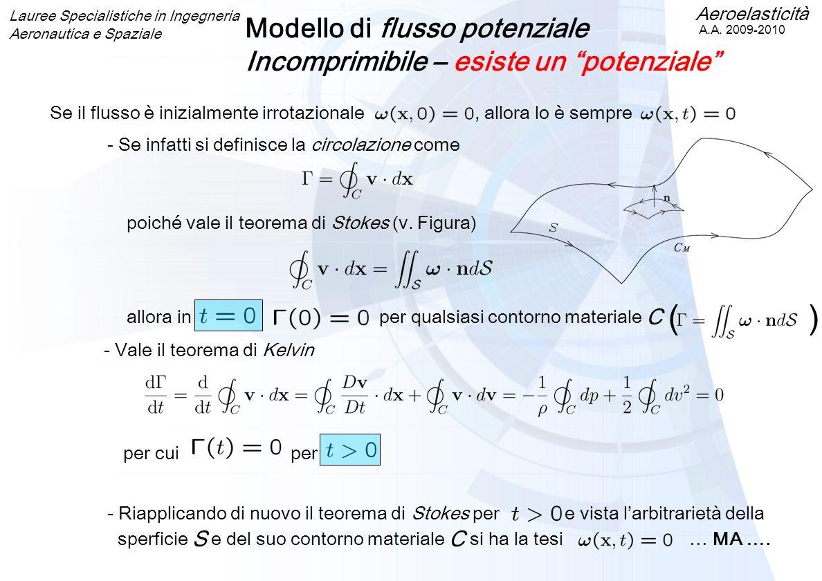 Modello di flusso potenziale Incomprimibile – esiste un potenziale