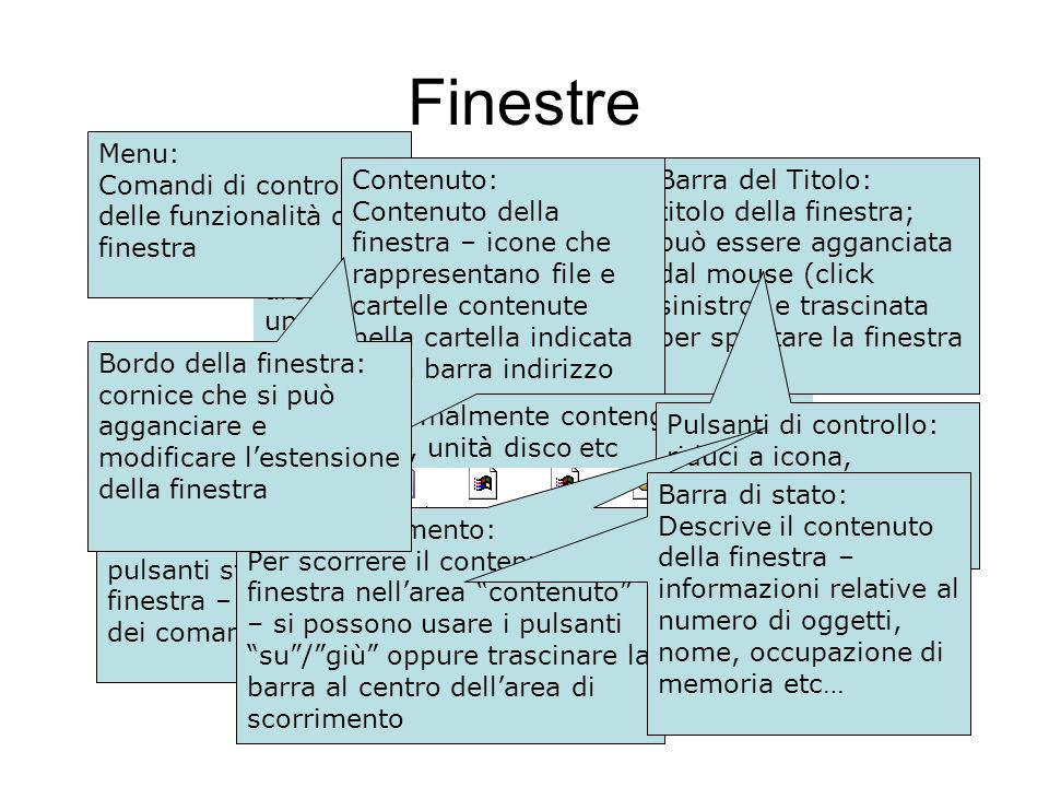 Finestre Menu: Comandi di controllo delle funzionalità della finestra