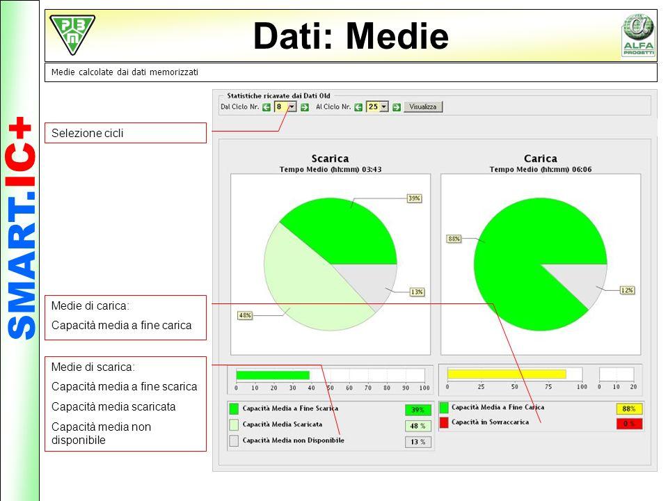 Dati: Medie SMART.IC+ Selezione cicli Medie di carica: