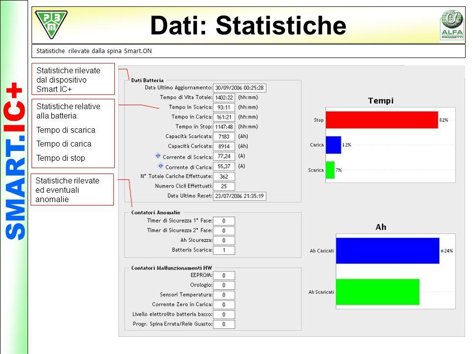 Dati: Statistiche SMART.IC+