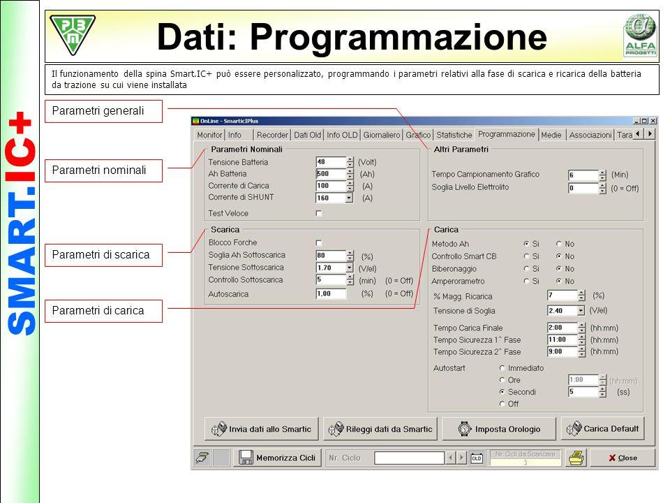 Dati: Programmazione SMART.IC+ Parametri generali Parametri nominali