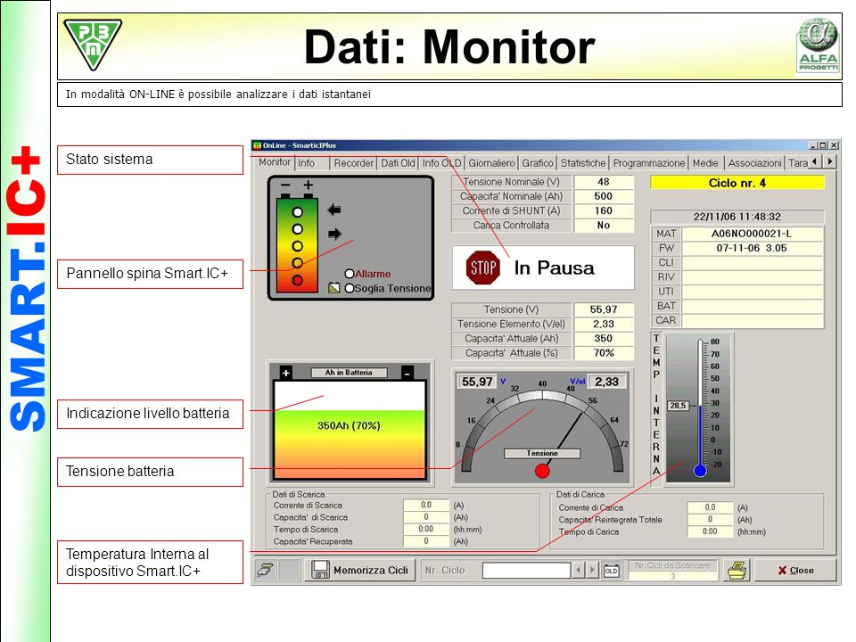 Dati: Monitor SMART.IC+ Stato sistema Pannello spina Smart.IC+