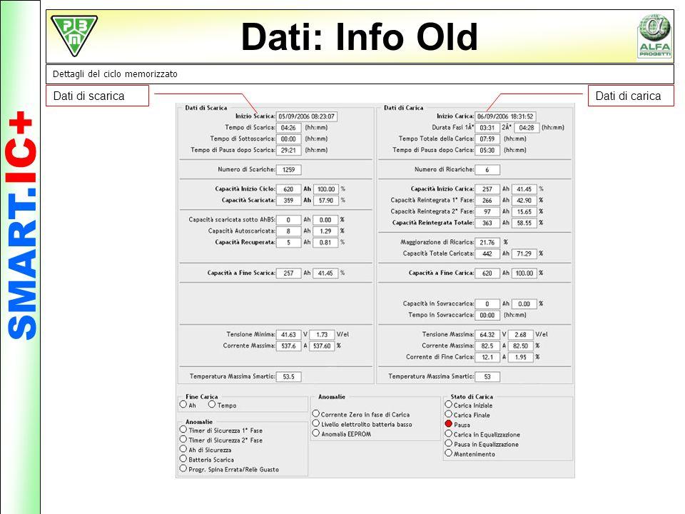 Dati: Info Old SMART.IC+ Dati di scarica Dati di carica