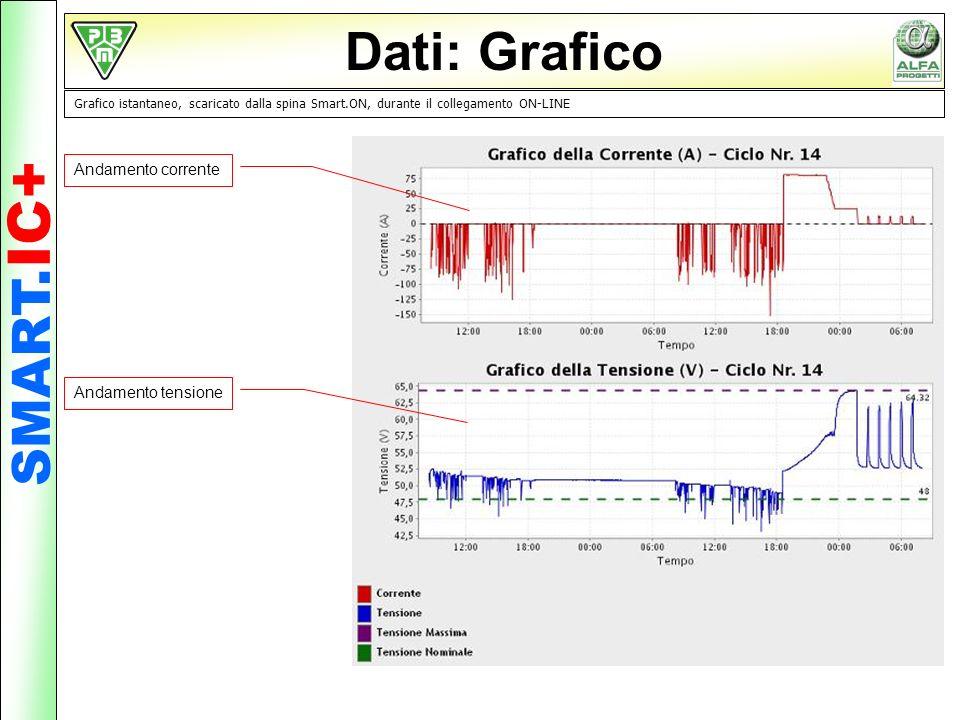 Dati: Grafico SMART.IC+ Andamento corrente Andamento tensione