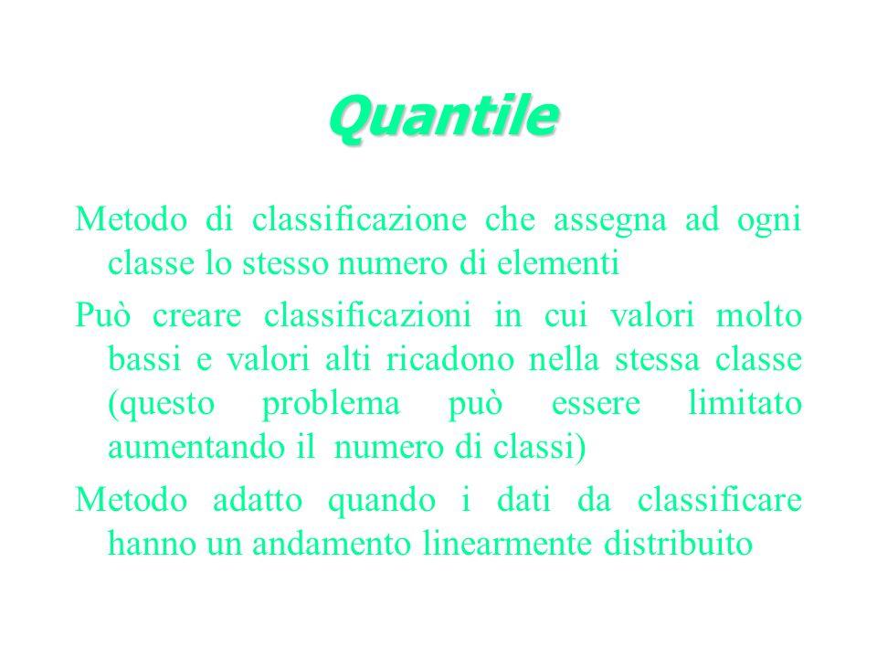 Quantile Metodo di classificazione che assegna ad ogni classe lo stesso numero di elementi.