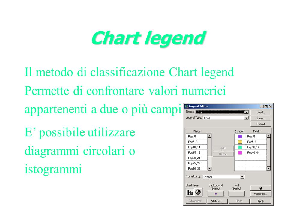 Chart legend Il metodo di classificazione Chart legend