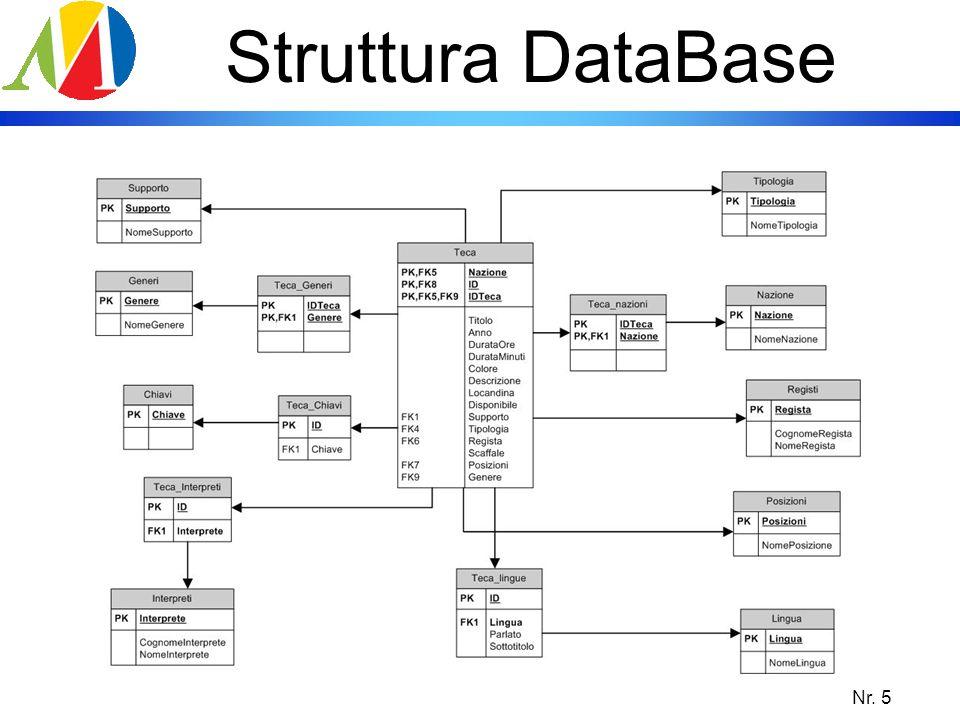 Struttura DataBase