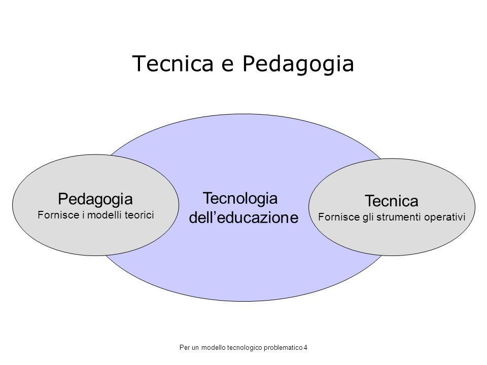 Tecnica e Pedagogia Tecnologia dell'educazione Pedagogia Tecnica