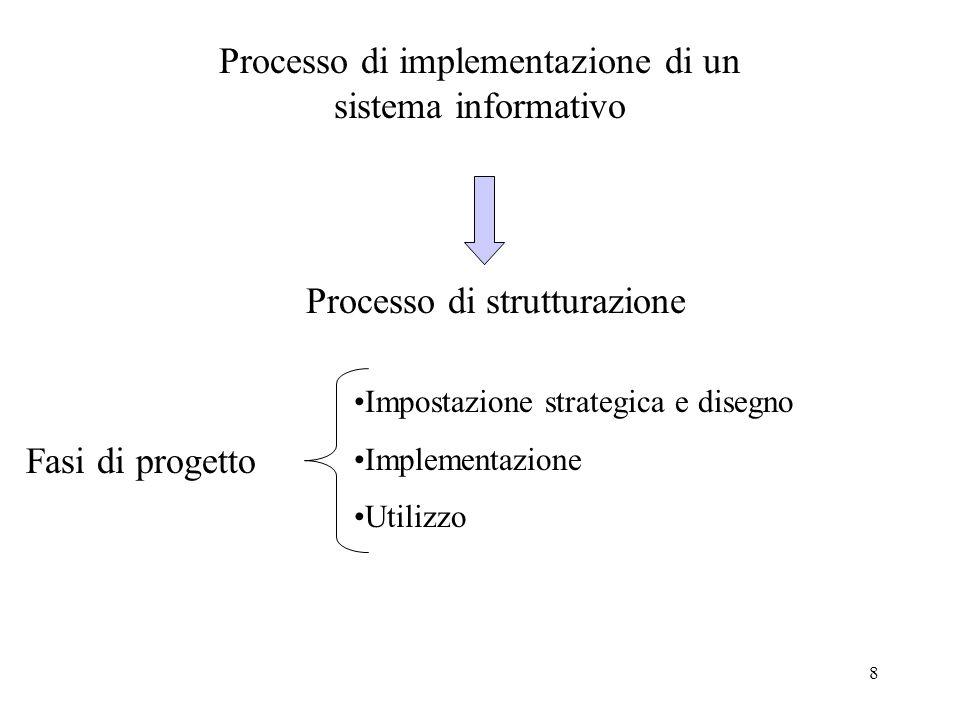 Processo di implementazione di un sistema informativo