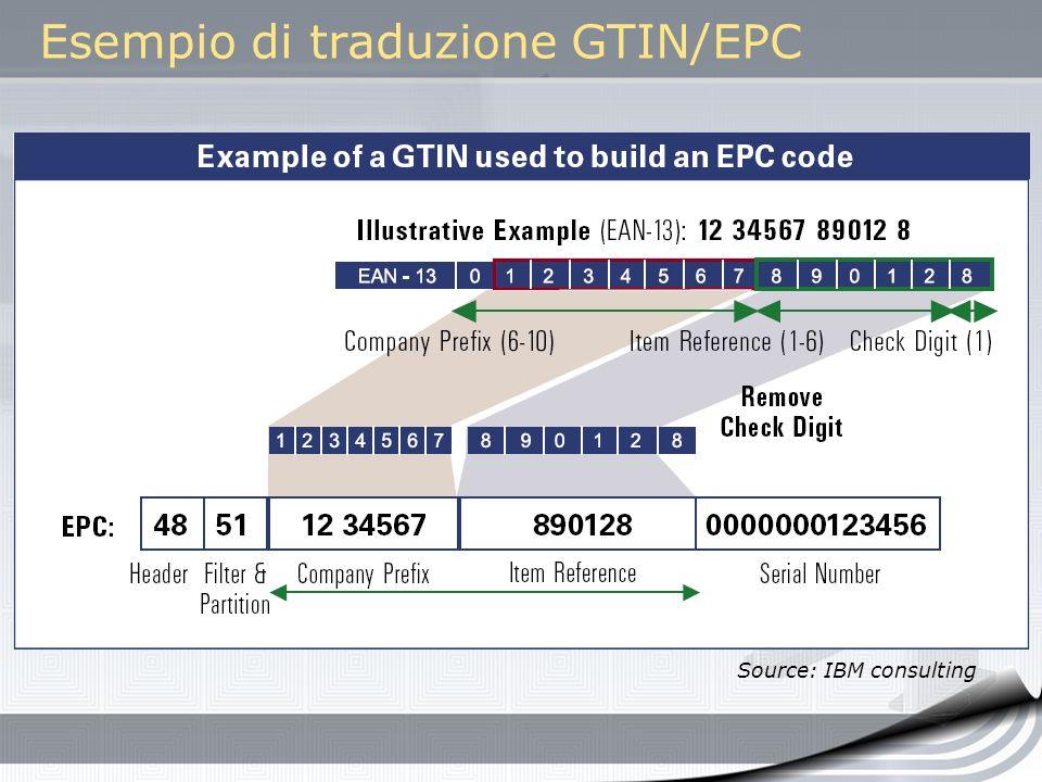 Esempio di traduzione GTIN/EPC