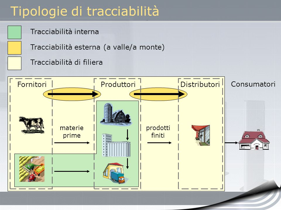 Tipologie di tracciabilità