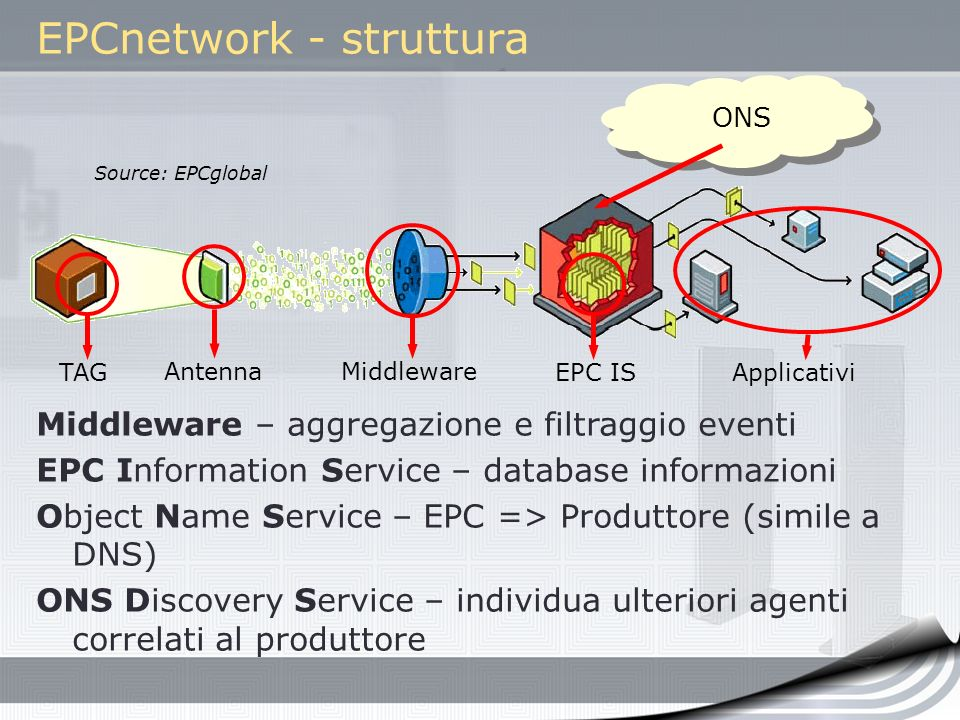 EPCnetwork - struttura