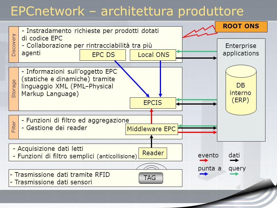 EPCnetwork – architettura produttore