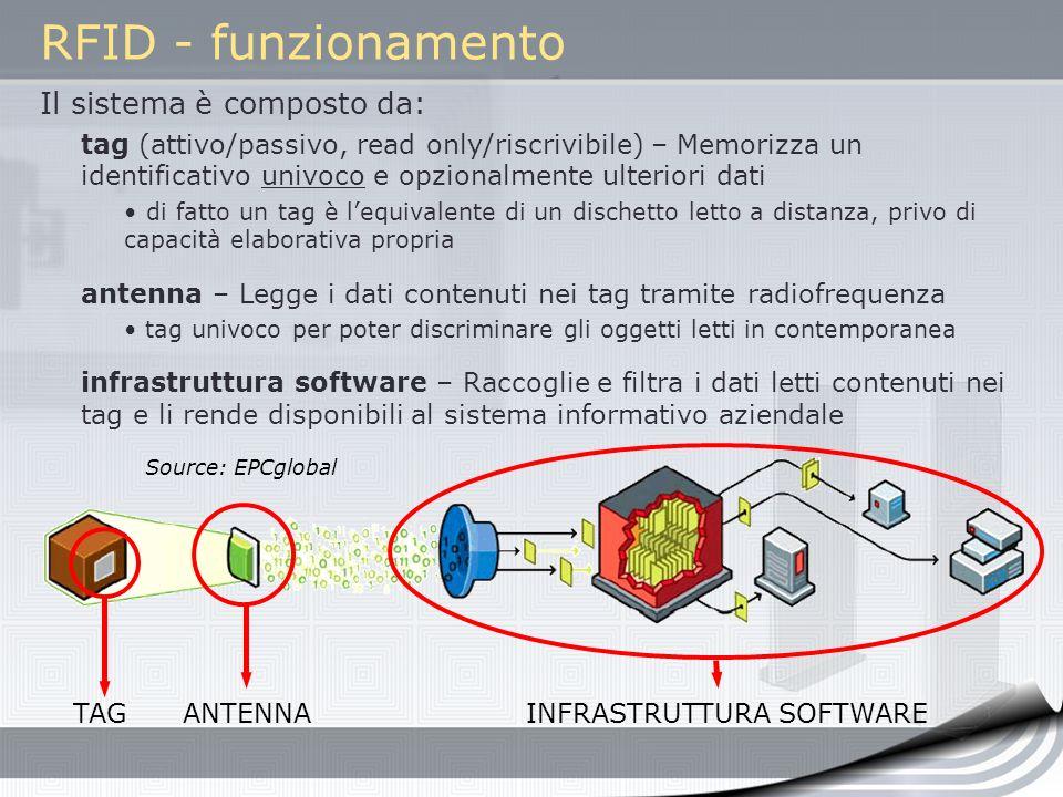 RFID - funzionamento Il sistema è composto da: