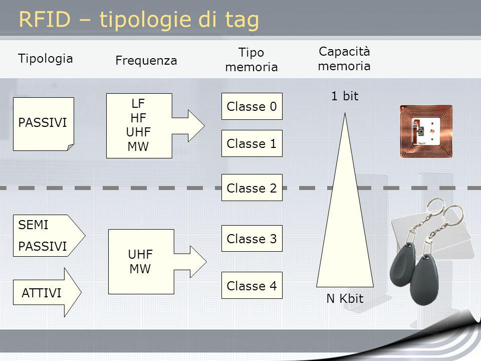 RFID – tipologie di tag Tipo memoria Capacitàmemoria Tipologia