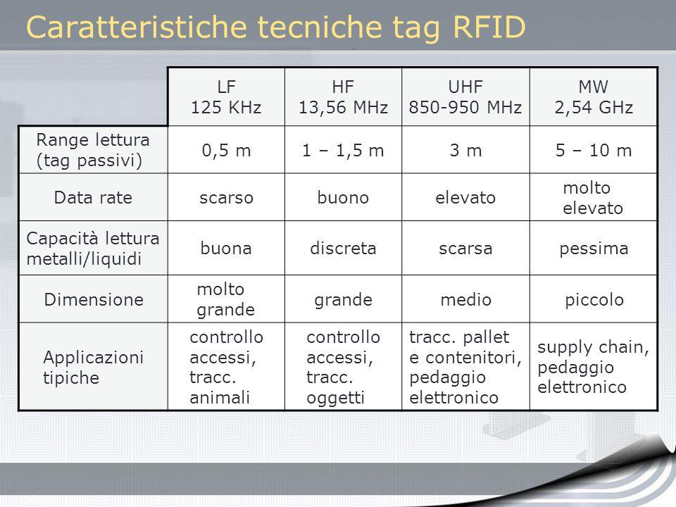 Caratteristiche tecniche tag RFID
