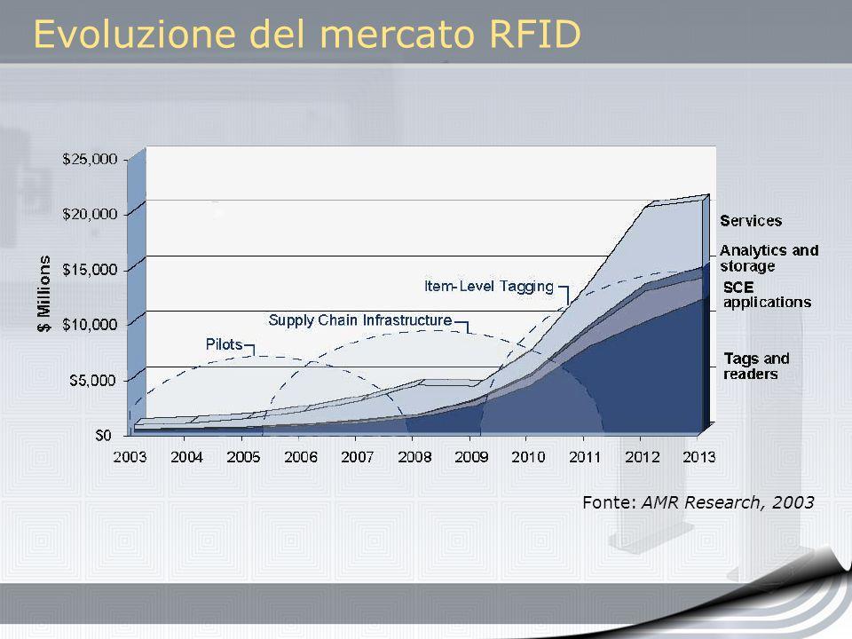 Evoluzione del mercato RFID